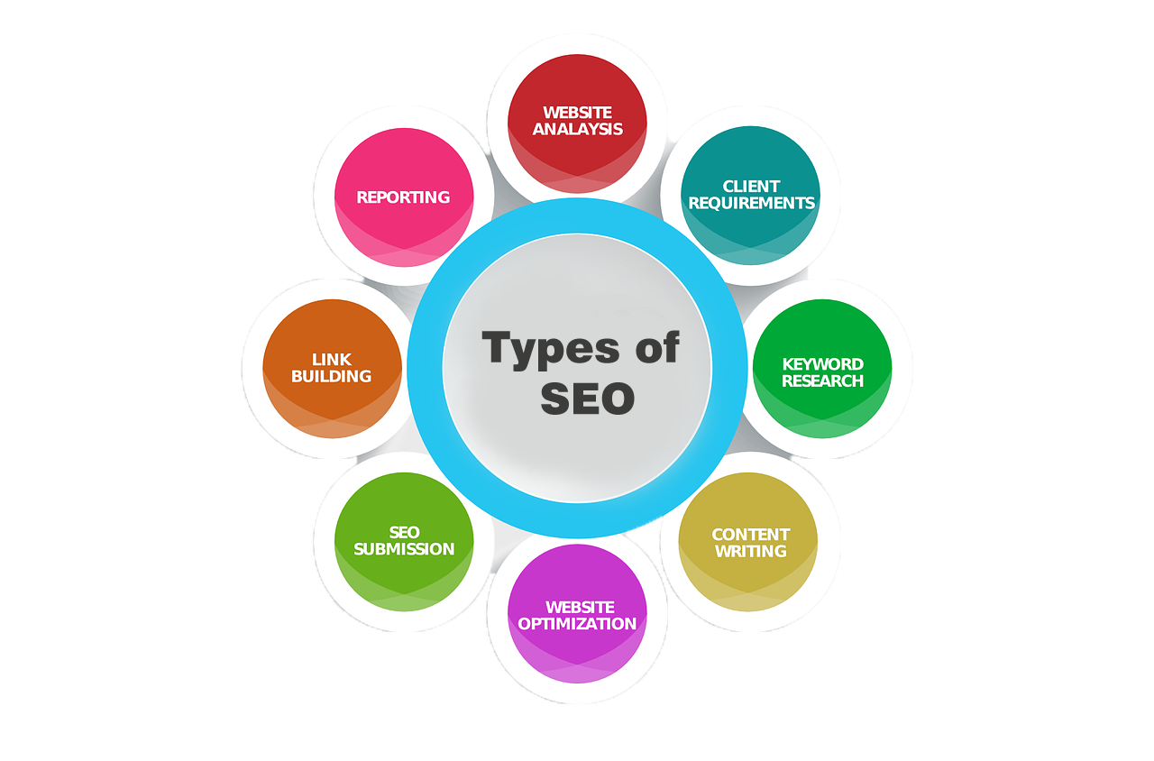 Various Types of SEO