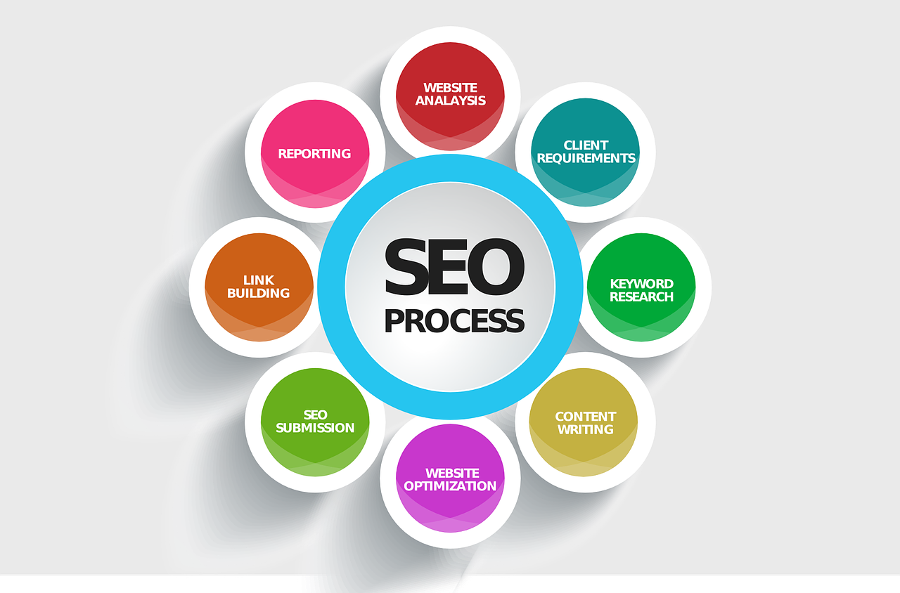 Various Types of SEO (Search Engine Optimization)