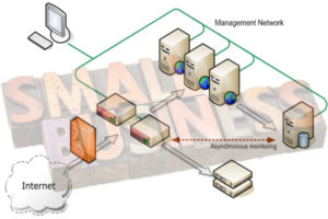Designing Small Business Computer Network - What Should You Do?